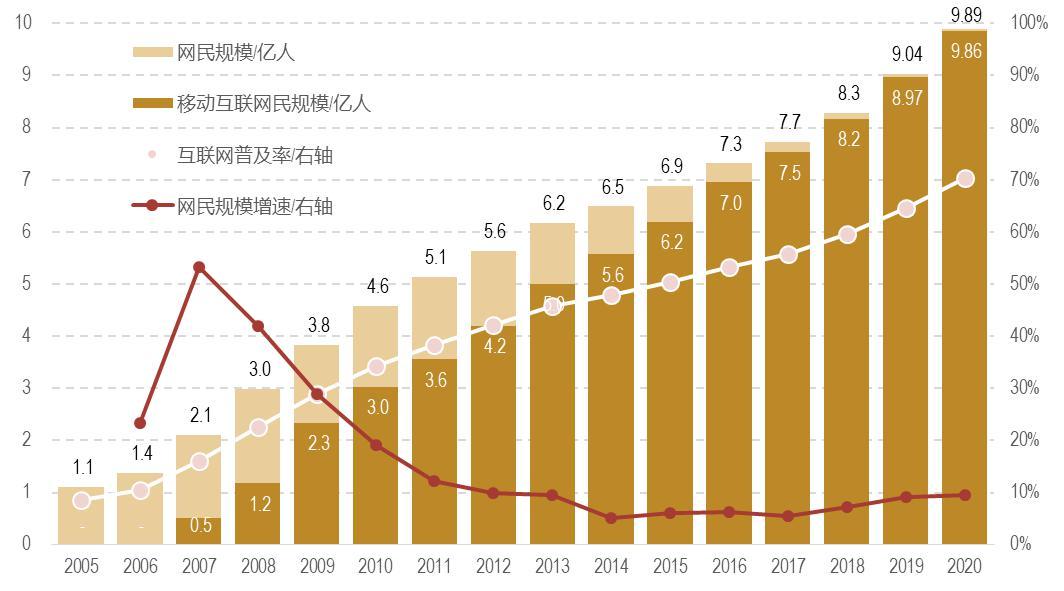 数据来源:CNNIC《中国互联网络发展状况统计报告》2021.2..jpg