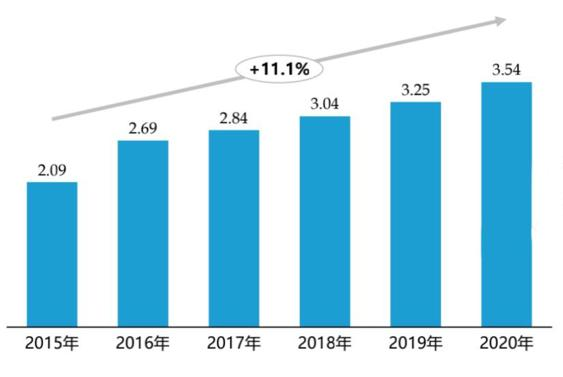 中国家装行业目前市场规模达到3.54万亿,.jpg