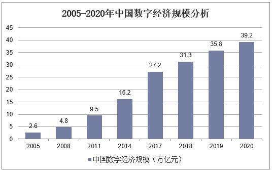 2020年我国数字经济规模达到39.2万亿元.jpg